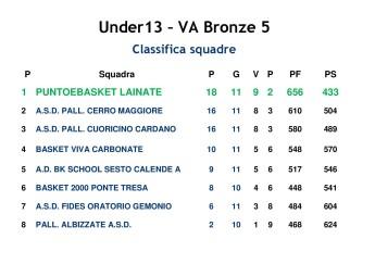 CLASSIFICA 2016-2017 Under13 PeB Lainate