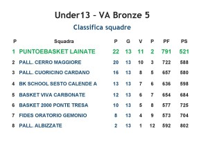 CLASSIFICA 2016-2017 Under13 PeB Lainate