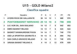 CLASSIFICA 2016-2017 Under15 PeB Nerviano