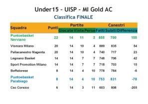 CLASSIFICA 2016-2017 Under15 PeB UISP
