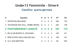 CLASSIFICA Under13 PeB Femminile 2