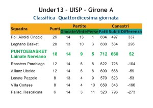 CLASSIFICA Under13 PeB UISP