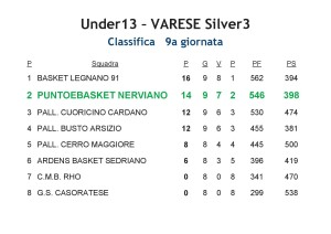 CLASSIFICA Under13 PeB