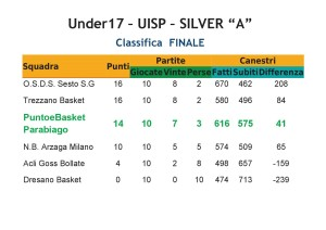 CLASSIFICA Under17 PeB UISP