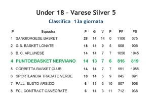 CLASSIFICA Under18 PeB Nerviano 2