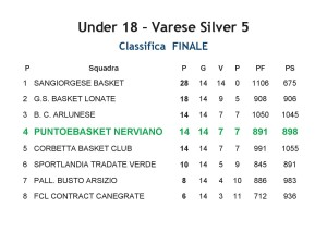 CLASSIFICA Under18 PeB Nerviano 2